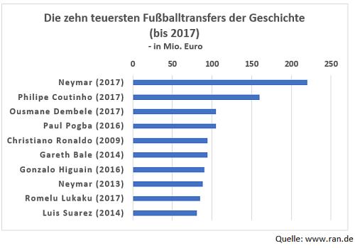 Die Zehn teuresten Fußballtransfers